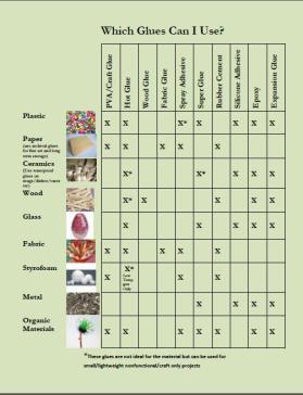 Glue Chart